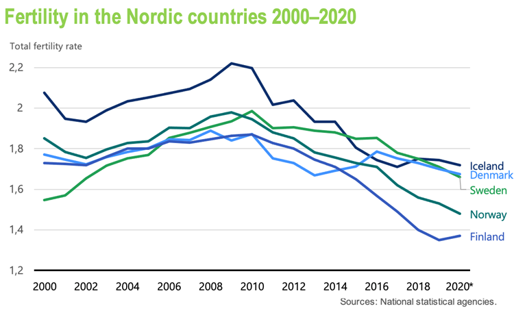 A diagram of the fertility rates in the Nordic countries. Fertility decreased in the 2010s, and only Finland witnessed a small increase in 2020.