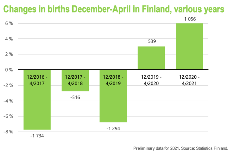 The increase in babies conceived during the pandemic in spring and summer 2020 is stronger compared to babies conceived in spring and summer 2019.