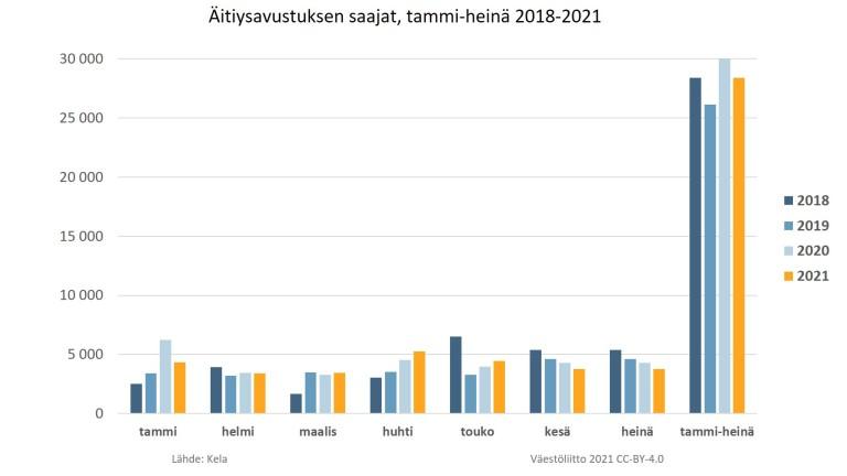 Kuvassa talukko äitiysavustuksen saajista vuosilta 2018-2021.