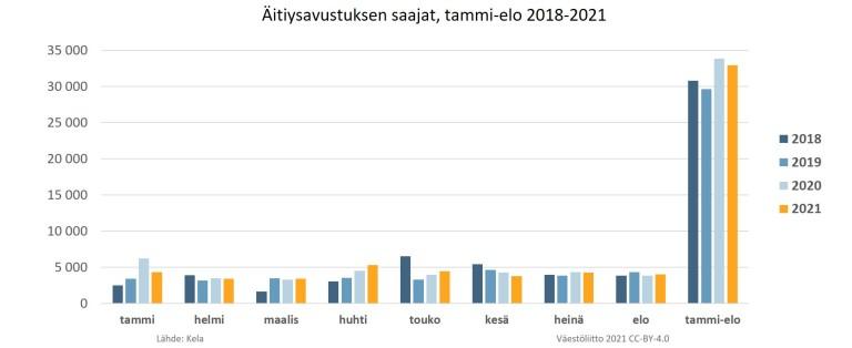 Äitiysavustuksen saajat tammi-heinäkuu 2018–2021. Taulukko.